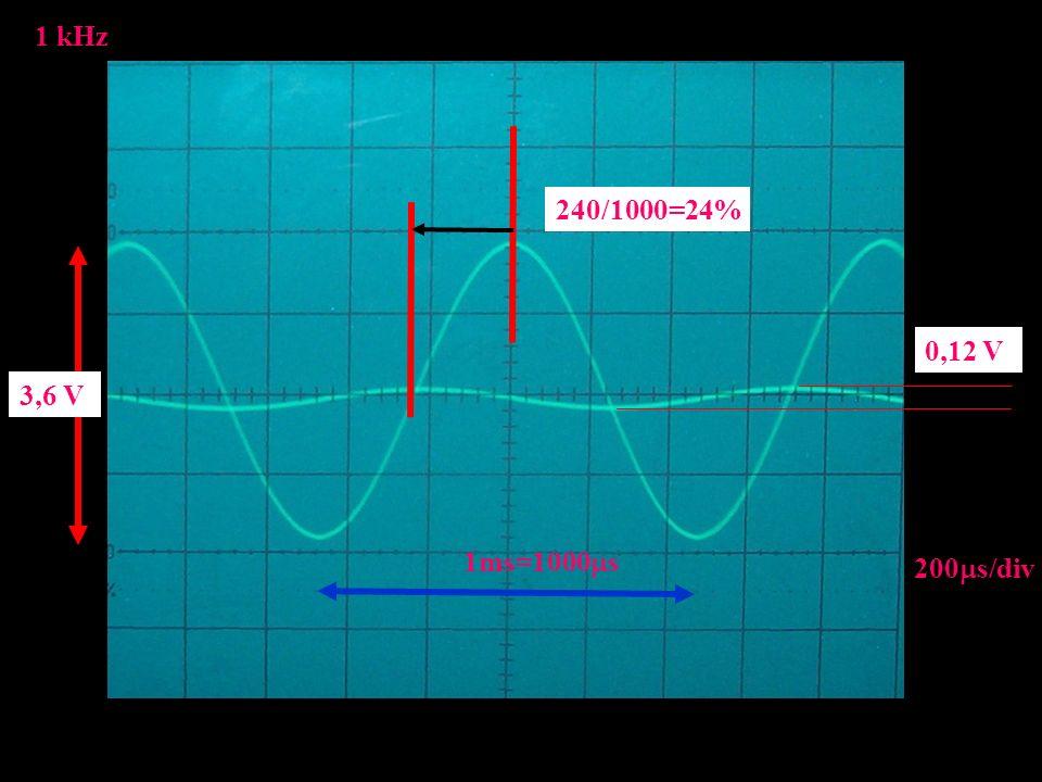 1 kHz 200 s/div 1ms=1000 s 240/1000=24% 3,6 V 0,12 V