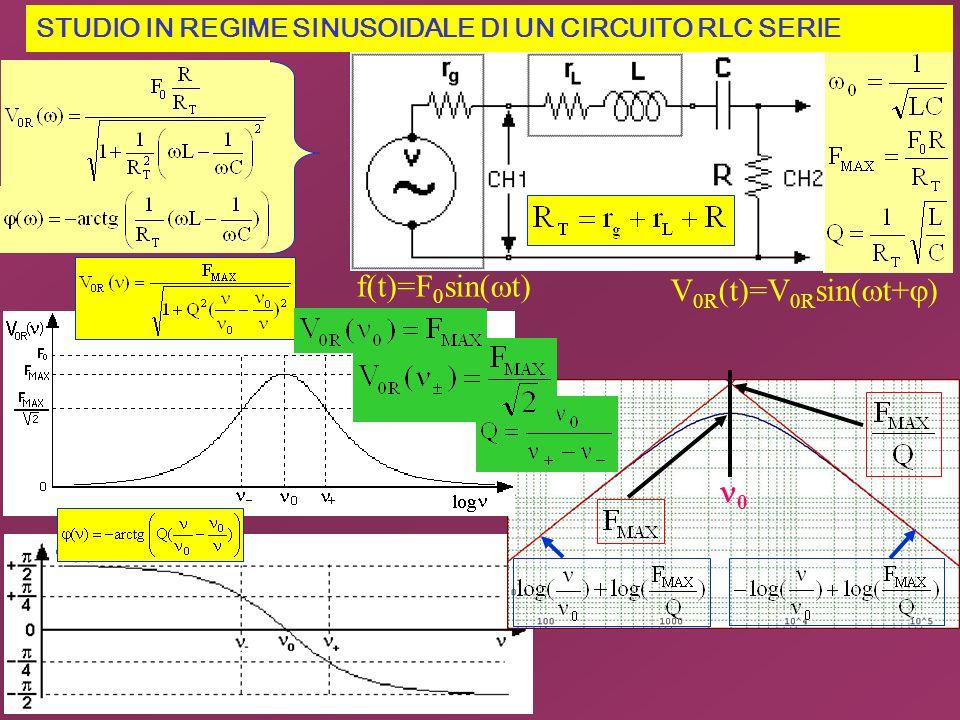 STUDIO IN REGIME SINUSOIDALE DI UN CIRCUITO RLC SERIE 0 V 0R (t)=V 0R sin( t+ ) f(t)=F 0 sin( t)