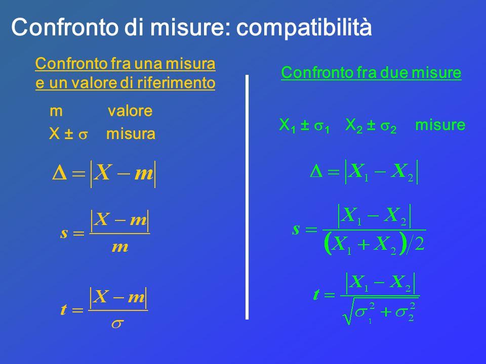 Confronto di misure: compatibilità Confronto fra una misura e un valore di riferimento m valore X ± misura Confronto fra due misure X 1 ± 1 X 2 ± 2 mi