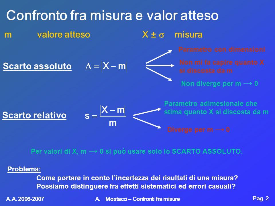 Pag. 2 A.A. 2006-2007 A. Mostacci – Confronti fra misure Confronto fra misura e valor atteso m valore attesoX ± misura Scarto assoluto Scarto relativo