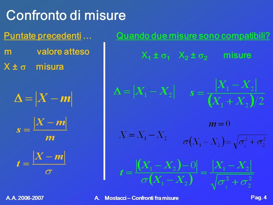 Pag. 4 A.A. 2006-2007 A. Mostacci – Confronti fra misure Confronto di misure Puntate precedenti … m valore atteso X ± misura Quando due misure sono co