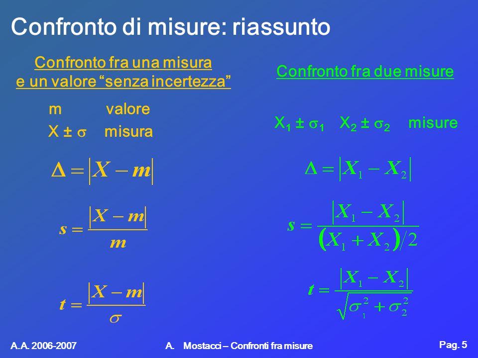 Pag. 5 A.A. 2006-2007 A. Mostacci – Confronti fra misure Confronto di misure: riassunto Confronto fra una misura e un valore senza incertezza m valore