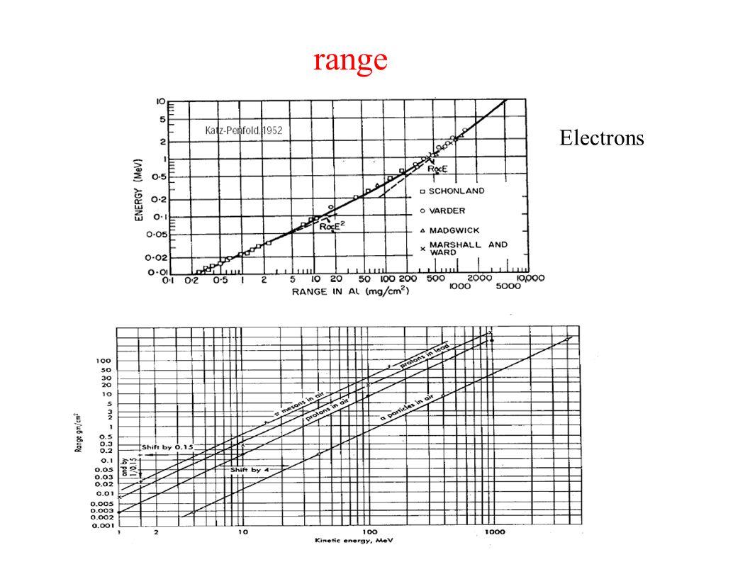 range Electrons