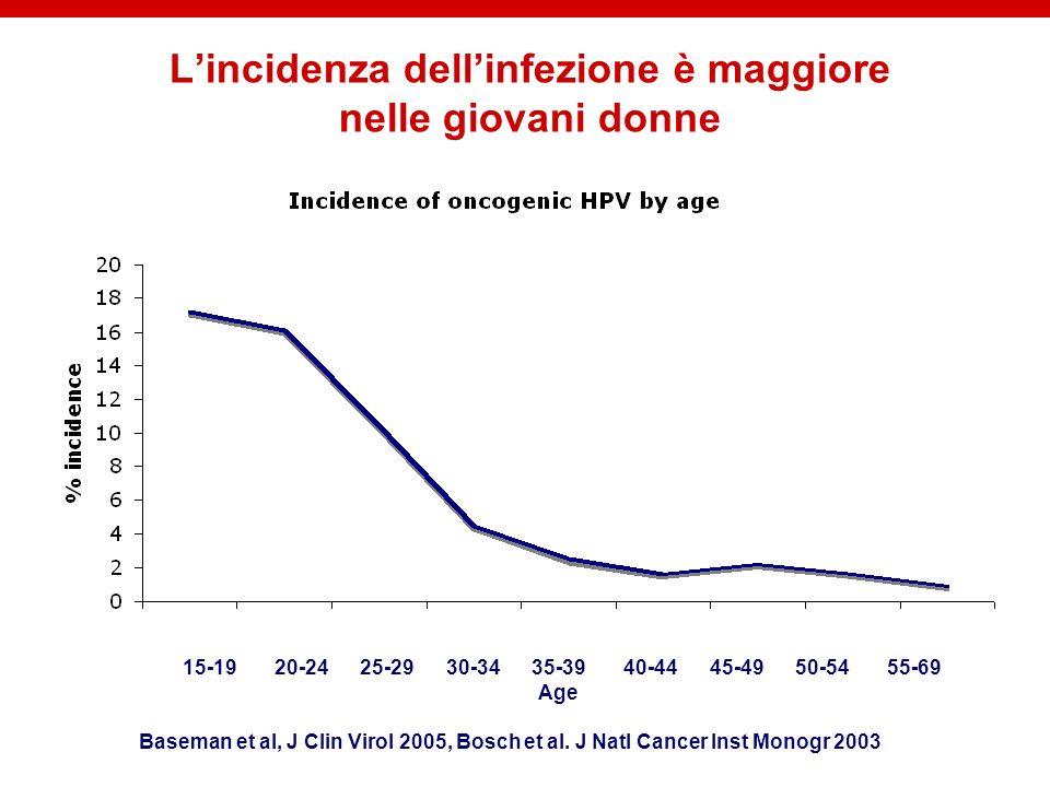 Lincidenza dellinfezione è maggiore nelle giovani donne 15-19 20-24 25-29 30-34 35-39 40-44 45-49 50-54 55-69 Age Baseman et al, J Clin Virol 2005, Bo