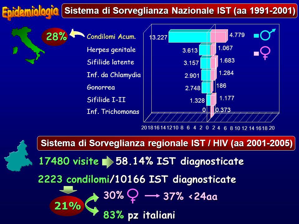 30% 37% <24aa 83% pz italiani Sistema di Sorveglianza regionale IST / HIV (aa 2001-2005) 2223 condilomi/10166 IST diagnosticate 21% 17480 visite 58.14