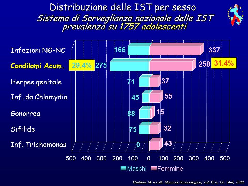 Sistema di Sorveglianza nazionale delle IST prevalenza su 1757 adolescenti Giuliani M. e coll. Minerva Ginecologica, vol 52 n. 12: 14-8, 2000 Distribu