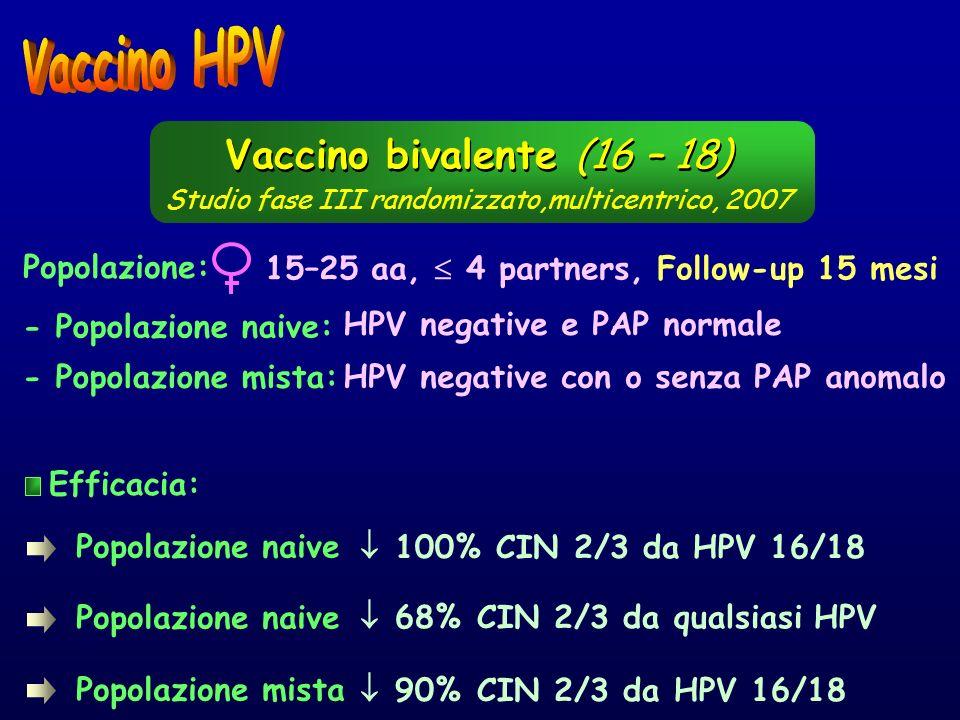 Efficacia: Studio fase III randomizzato,multicentrico, 2007 Popolazione mista 90% CIN 2/3 da HPV 16/18 Popolazione naive 68% CIN 2/3 da qualsiasi HPV
