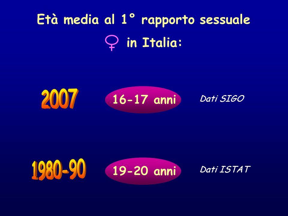19-20 anni Dati ISTAT Età media al 1° rapporto sessuale in Italia: 16-17 anni Dati SIGO
