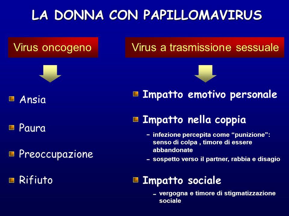 LA DONNA CON PAPILLOMAVIRUS LA DONNA CON PAPILLOMAVIRUS Virus oncogeno Ansia Preoccupazione Paura Rifiuto Virus a trasmissione sessuale Impatto emotiv
