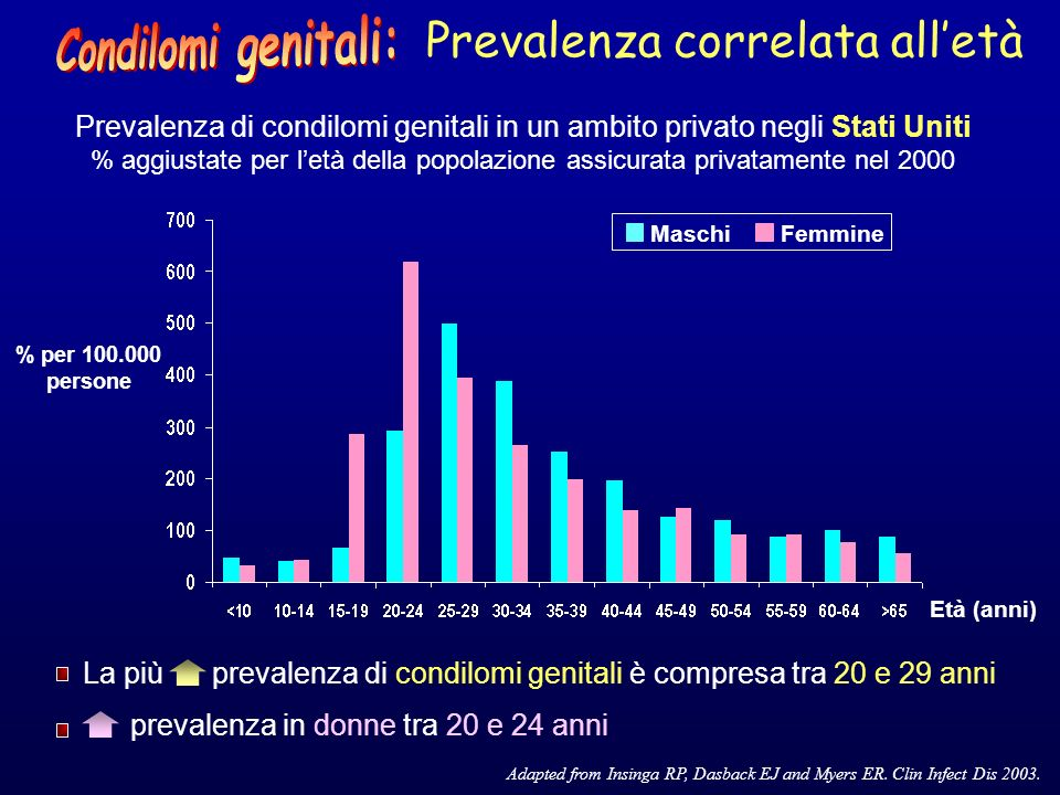 % di diagnosi di condilomi anogenitali (primo episodio) PHLS.