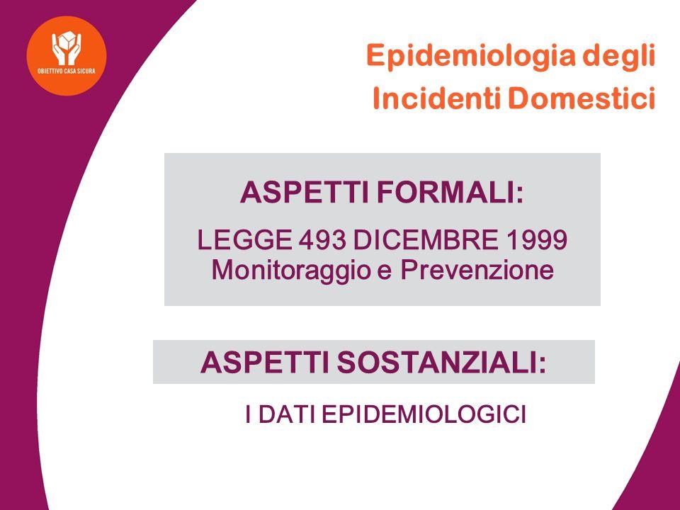 I DATI EPIDEMIOLOGICI Epidemiologia degli Incidenti Domestici ASPETTI FORMALI: LEGGE 493 DICEMBRE 1999 Monitoraggio e Prevenzione ASPETTI SOSTANZIALI: