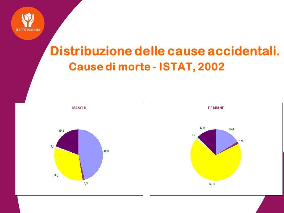 % di decessi per traumi accidentali rispetto alla mortalità per tutte le cause per classi di età.