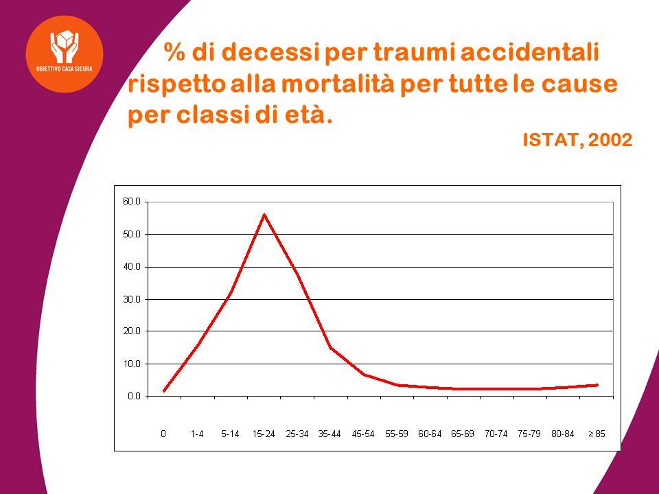 225.141 incidenti stradali (-1,7% rispetto agli anni precedenti) 6.015 morti (- 9,5% rispetto agli anni precedenti) 318.961 feriti * dati 2003 4.500.000 infortuni domestici (+3% rispetto agli anni precedenti) 8.000 morti Ogni anno si verificano * :