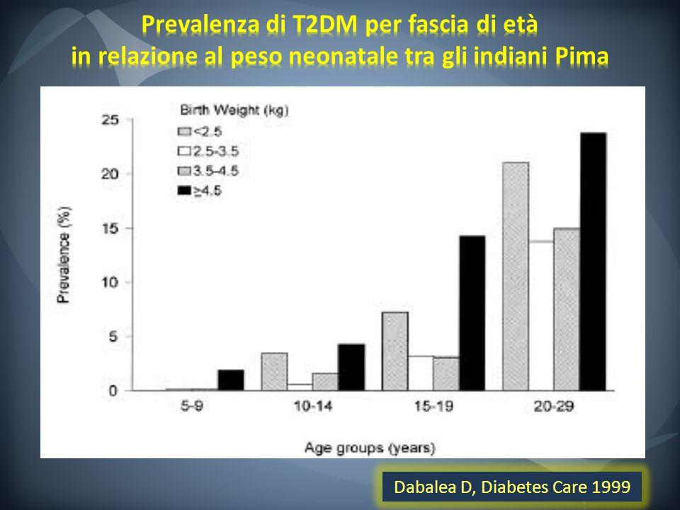 Dabalea D, Diabetes Care 1999
