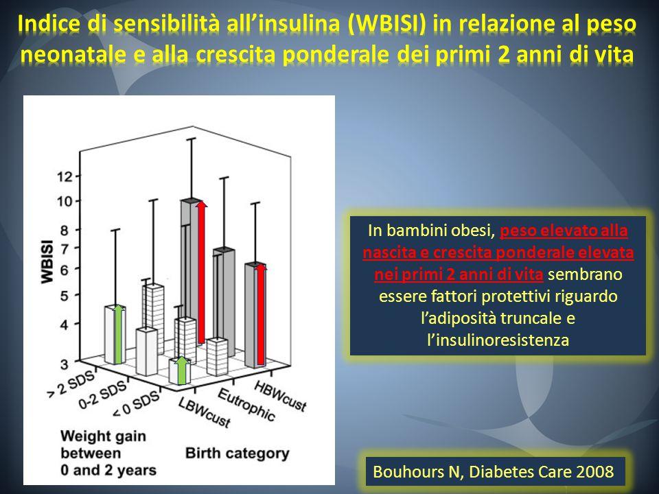 Bouhours N, Diabetes Care 2008 In bambini obesi, peso elevato alla nascita e crescita ponderale elevata nei primi 2 anni di vita sembrano essere fatto