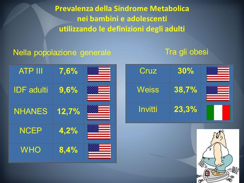 Prevalenza della Sindrome Metabolica nei bambini e adolescenti utilizzando le definizioni degli adulti Nella popolazione generale ATP III7,6% IDF adul