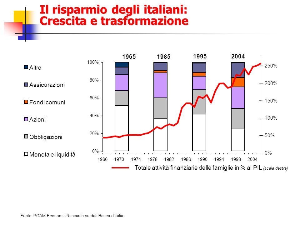 In Italia il livello del risparmio gestito è inferiore alla media Fonte: PGAM Economic Research su dati delle Banche centrali nazionali (1 ) Con livello del gestito intendiamo la quota di attività finanziarie delle famiglie in mano a fondi pensione, assicurazioni e fondi comui di investimento (2) Identifichiamo con cartolarizzazione la trasferibilità degli assets nel mercato finanziario, precisamente tutti I prodotti finanziari esclusi I depositi.