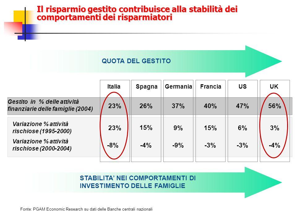 Il risparmio gestito contribuisce alla stabilità dei comportamenti dei risparmiatori QUOTA DEL GESTITO STABILITA NEI COMPORTAMENTI DI INVESTIMENTO DELLE FAMIGLIE Italia Gestito in % delle attività finanziarie delle famiglie (2004) Variazione % attività rischiose (1995-2000) Variazione % attività rischiose (2000-2004) 23% -8% SpagnaGermaniaFranciaUSUK 26%37%40%47%56% 15% 9%15%6% -4%-9%-3% 3% -4% Fonte: PGAM Economic Research su dati delle Banche centrali nazionali
