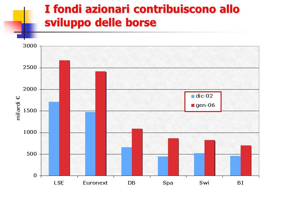 I fondi azionari contribuiscono allo sviluppo delle borse