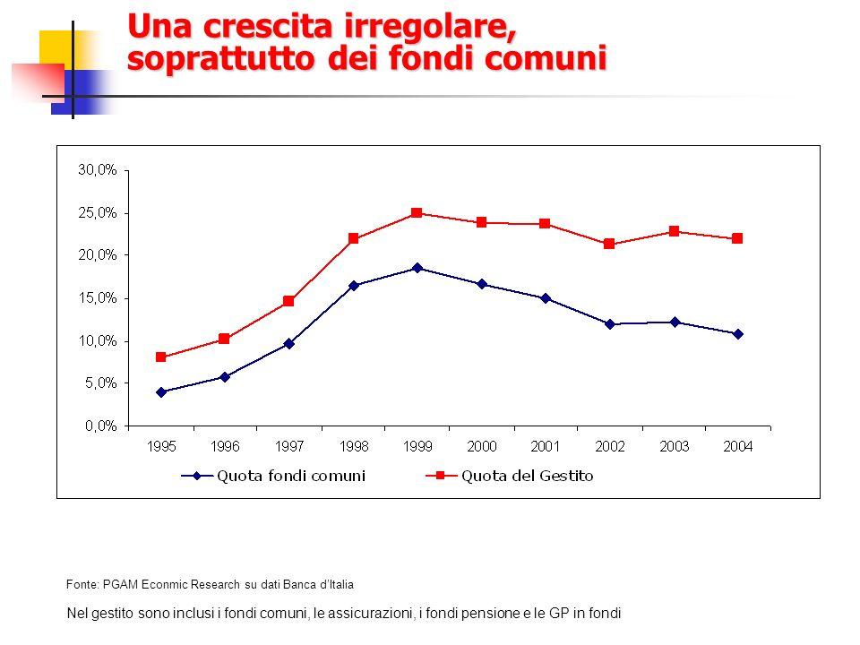 Una crescita irregolare, soprattutto dei fondi comuni Nel gestito sono inclusi i fondi comuni, le assicurazioni, i fondi pensione e le GP in fondi Fon