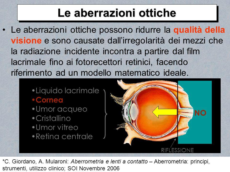 Le aberrazioni ottiche possono ridurre la qualità della visione e sono causate dallirregolarità dei mezzi che la radiazione incidente incontra a parti