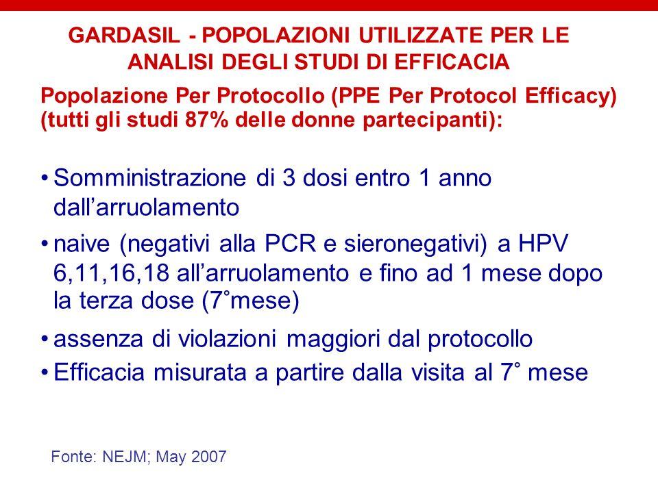 GARDASIL - POPOLAZIONI UTILIZZATE PER LE ANALISI DEGLI STUDI DI EFFICACIA Somministrazione di 3 dosi entro 1 anno dallarruolamento naive (negativi all