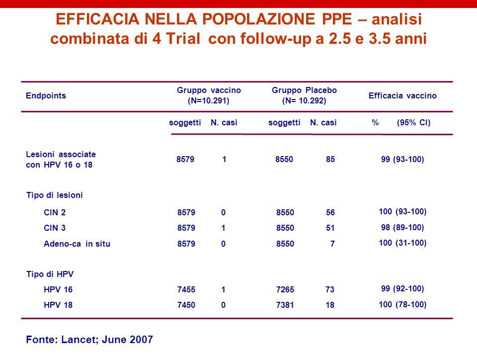 EFFICACIA NELLA POPOLAZIONE PPE – analisi combinata di 4 Trial con follow-up a 2.5 e 3.5 anni Tipo di HPV Tipo di lesioni 99 (93-100)85855018579 Lesio