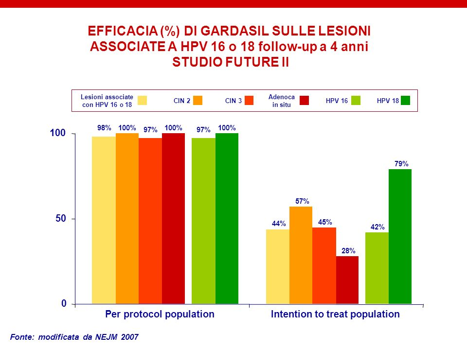 EFFICACIA (%) DI GARDASIL SULLE LESIONI ASSOCIATE A HPV 16 o 18 follow-up a 4 anni STUDIO FUTURE II Fonte: modificata da NEJM 2007 98% 44% 100% 57% 97
