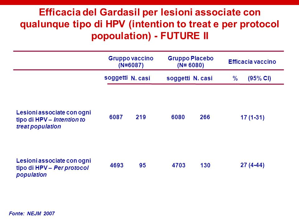 Efficacia del Gardasil per lesioni associate con qualunque tipo di HPV (intention to treat e per protocol popoulation) - FUTURE II Lesioni associate c