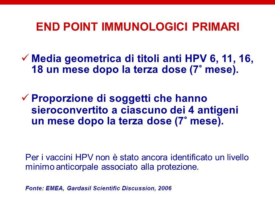 END POINT IMMUNOLOGICI PRIMARI Media geometrica di titoli anti HPV 6, 11, 16, 18 un mese dopo la terza dose (7° mese). Proporzione di soggetti che han