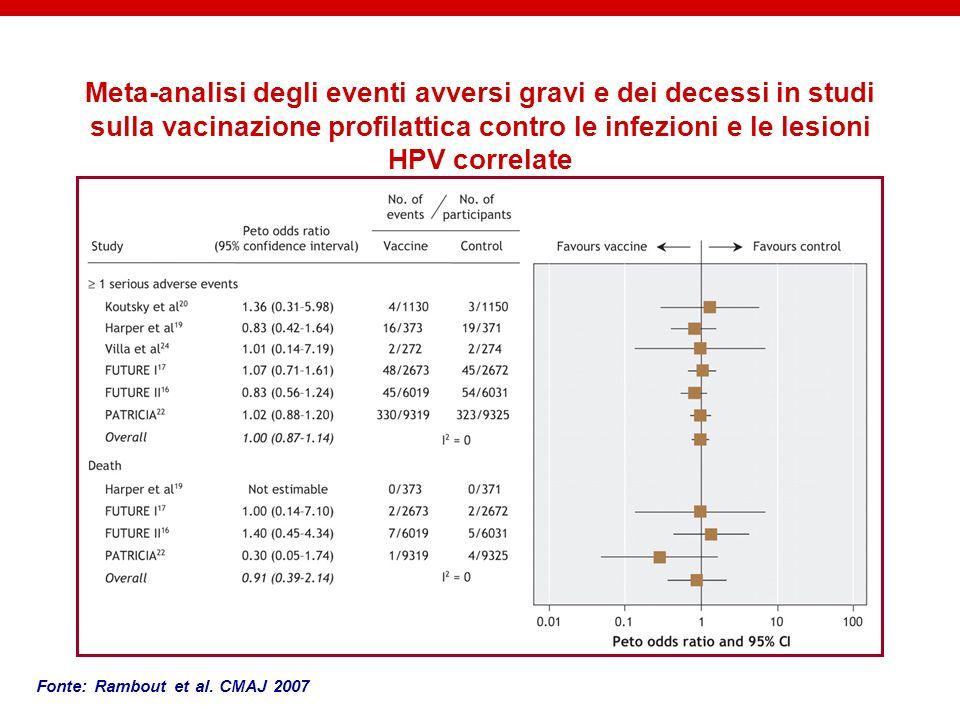 Meta-analisi degli eventi avversi gravi e dei decessi in studi sulla vacinazione profilattica contro le infezioni e le lesioni HPV correlate Fonte: Ra