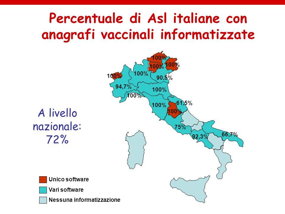 100% 66,7% 94,7% 100% 61,5% 75% 90,5% 92,3% 100% Percentuale di Asl italiane con anagrafi vaccinali informatizzate Unico software Vari software Nessun