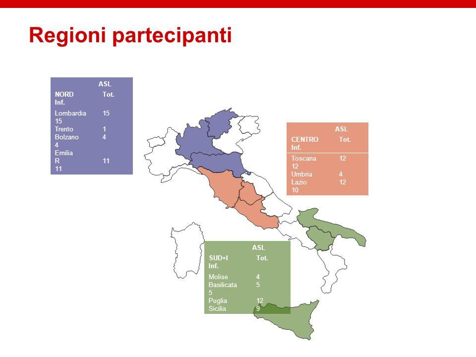 Regioni partecipanti ASL NORDTot. Inf. Lombardia15 15 Trento1 Bolzano4 4 Emilia R11 11 ASL CENTROTot. Inf. Toscana12 12 Umbria4 Lazio12 10 ASL SUD+ITo