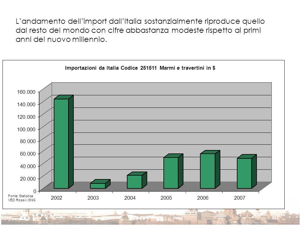 Landamento dellimport dallItalia sostanzialmente riproduce quello dal resto del mondo con cifre abbastanza modeste rispetto ai primi anni del nuovo mi