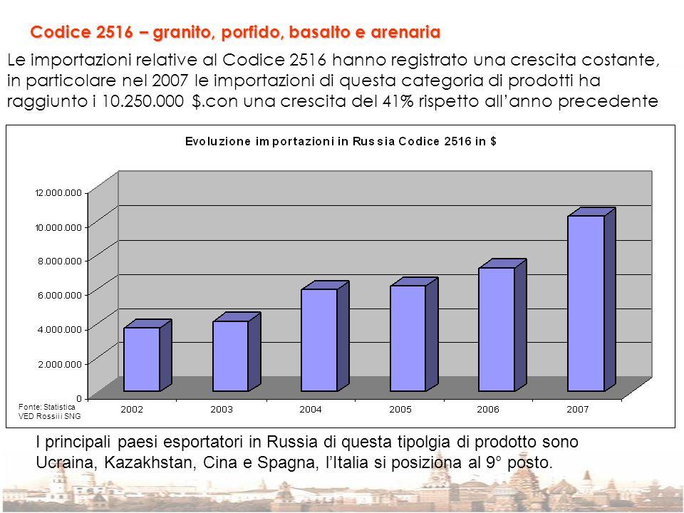 Codice 2516 – granito, porfido, basalto e arenaria Le importazioni relative al Codice 2516 hanno registrato una crescita costante, in particolare nel