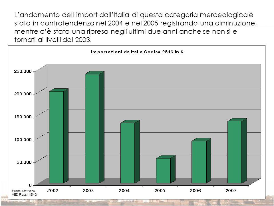Landamento dellimport dallItalia di questa categoria merceologica è stata in controtendenza nel 2004 e nel 2005 registrando una diminuzione, mentre cè