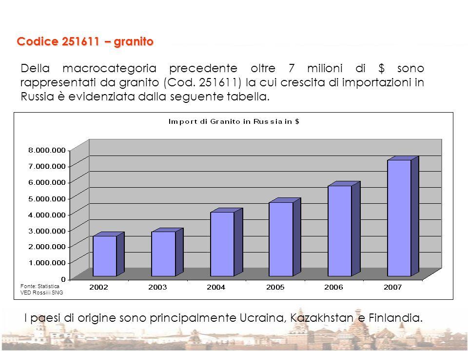 Codice 251611 – granito Della macrocategoria precedente oltre 7 milioni di $ sono rappresentati da granito (Cod. 251611) la cui crescita di importazio
