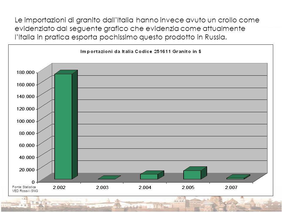 Le importazioni di granito dallItalia hanno invece avuto un crollo come evidenziato dal seguente grafico che evidenzia come attualmente lItalia in pra
