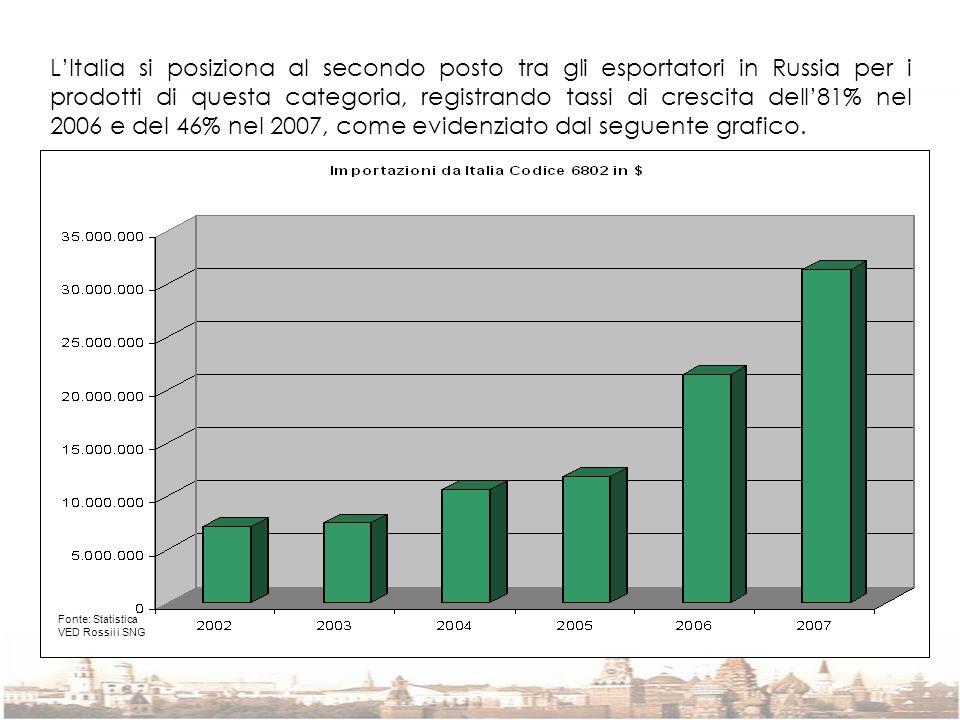 LItalia si posiziona al secondo posto tra gli esportatori in Russia per i prodotti di questa categoria, registrando tassi di crescita dell81% nel 2006