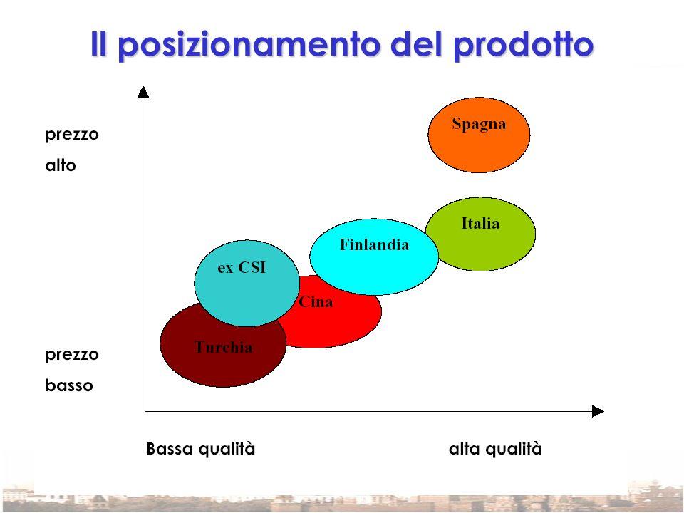 Il posizionamento del prodotto italiano Il prodotto italiano in Russia viene considerato quello con il migliore rapporto qualità prezzo.