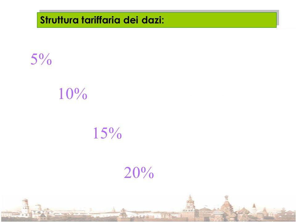 Struttura tariffaria dei dazi: 5% 15% 10% 20%