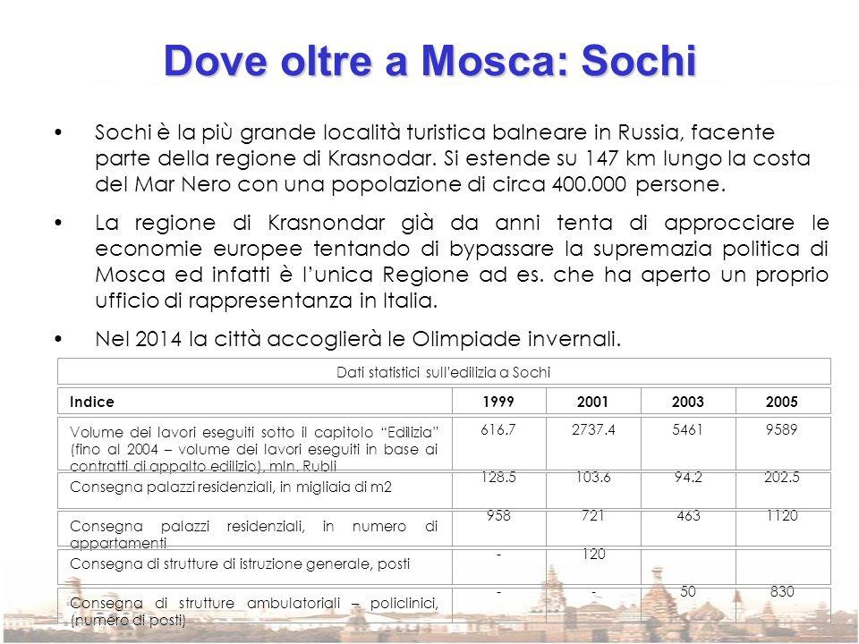 Dove oltre a Mosca: Sochi Sochi è la più grande località turistica balneare in Russia, facente parte della regione di Krasnodar. Si estende su 147 km