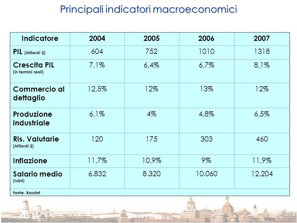 Principali indicatori macroeconomici Indicatore2004200520062007 PIL (Miliardi $) 60475210101318 Crescita PIL (in termini reali) 7,1%6,4%6,7%8,1% Comme