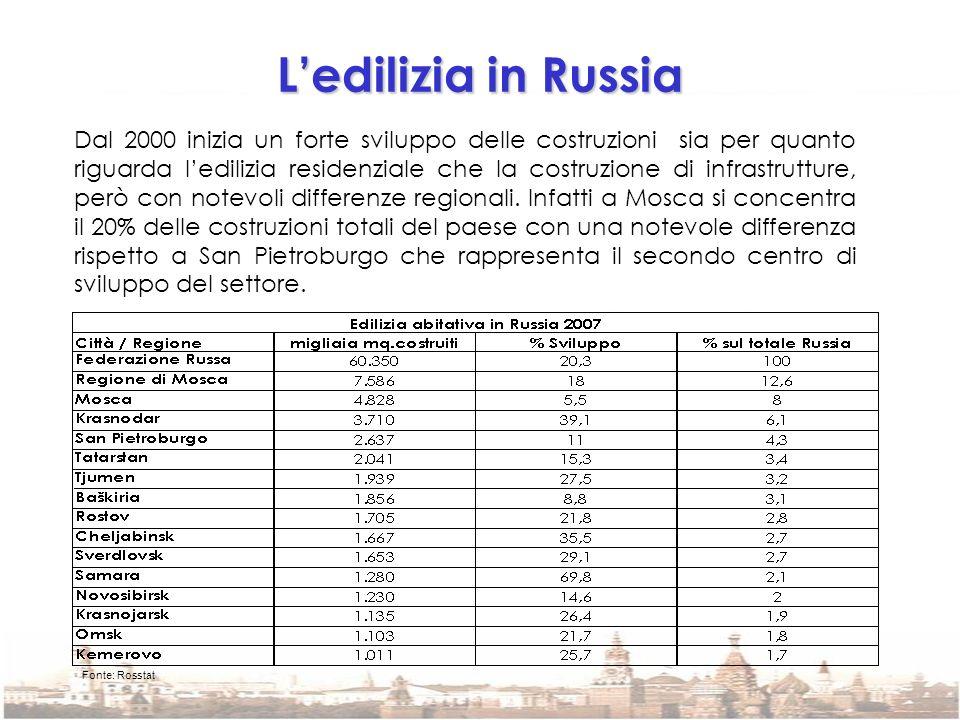 Ledilizia in Russia Dal 2000 inizia un forte sviluppo delle costruzioni sia per quanto riguarda ledilizia residenziale che la costruzione di infrastru