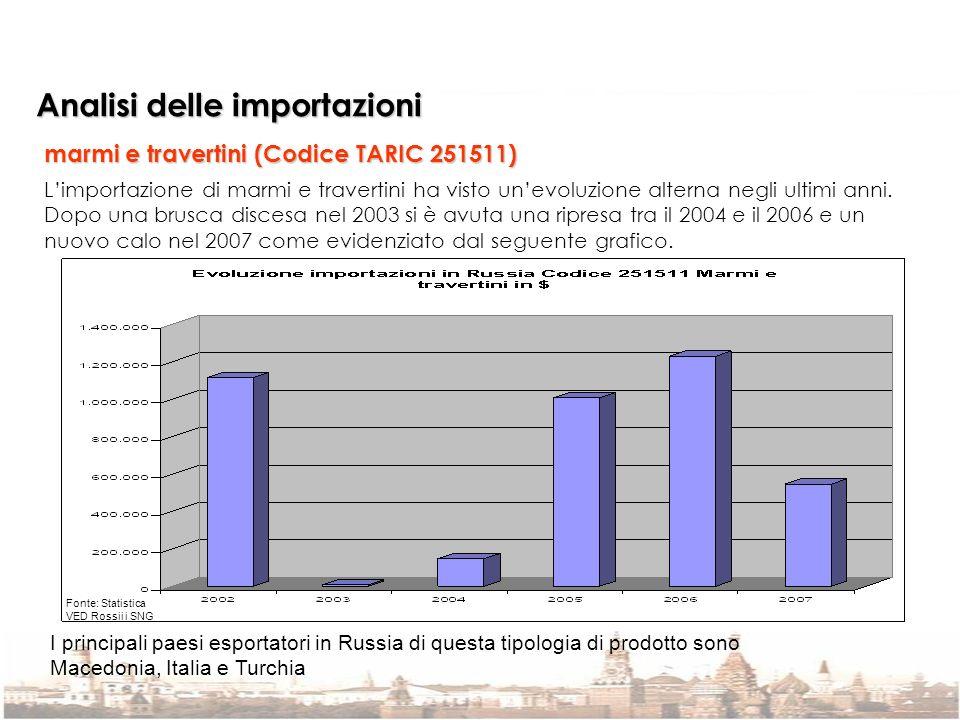 Analisi delle importazioni marmi e travertini (Codice TARIC 251511) Limportazione di marmi e travertini ha visto unevoluzione alterna negli ultimi ann