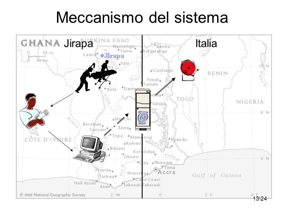 13\24 Meccanismo del sistema JirapaItalia