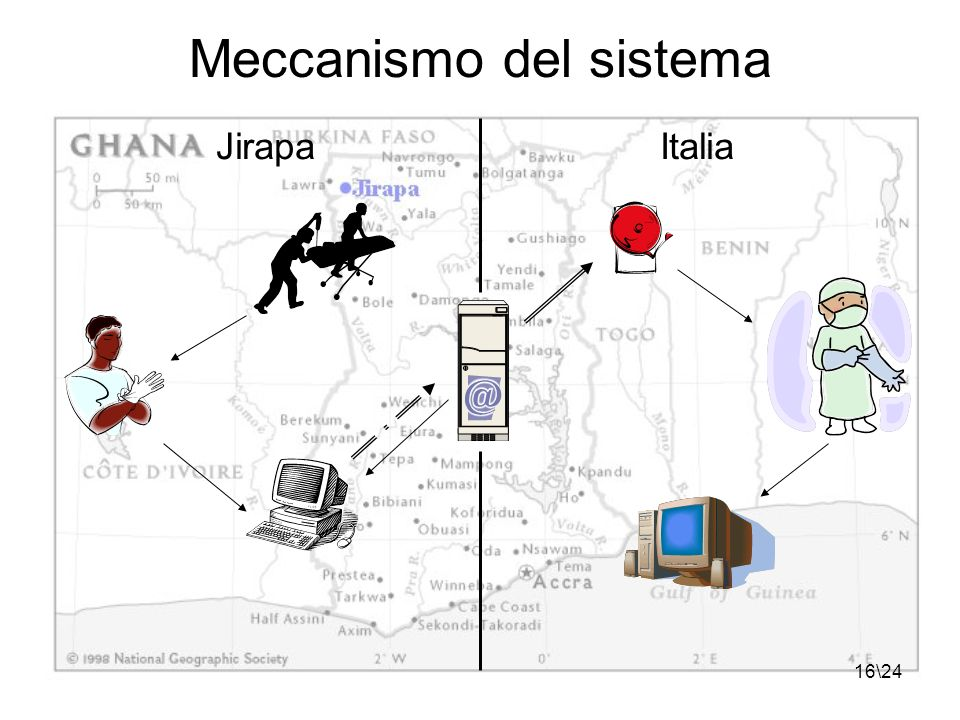16\24 Meccanismo del sistema JirapaItalia