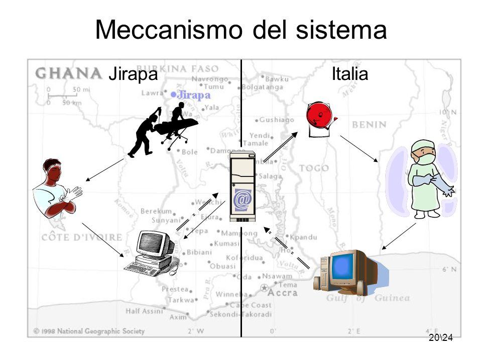 20\24 Meccanismo del sistema JirapaItalia