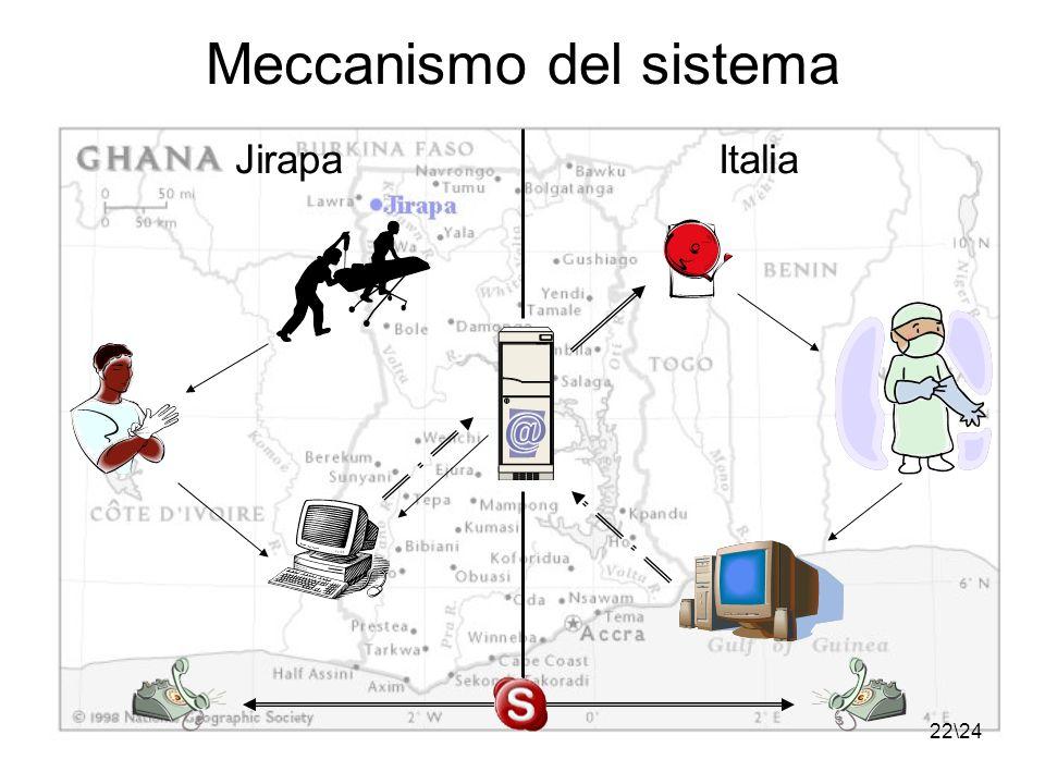 22\24 Meccanismo del sistema JirapaItalia