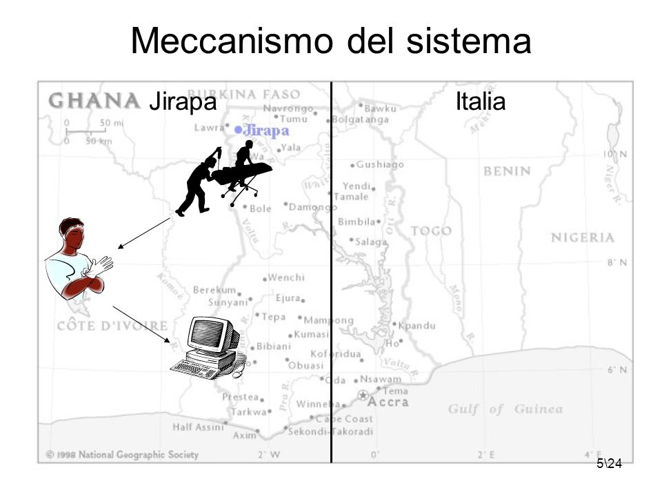 5\24 Meccanismo del sistema JirapaItalia